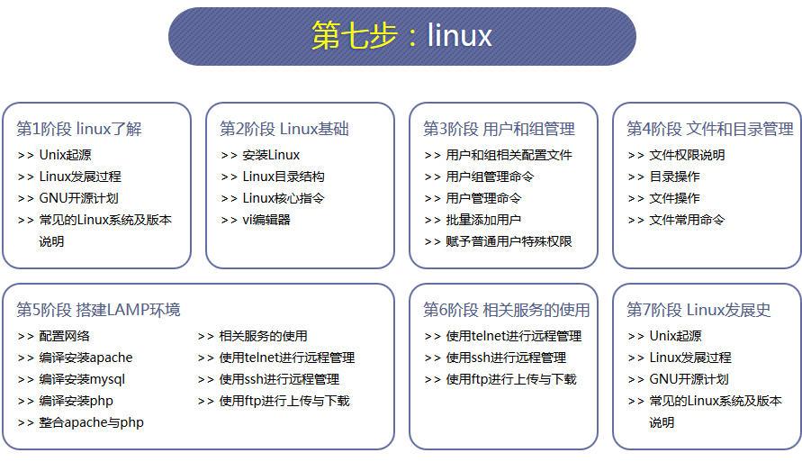 php学习路线图